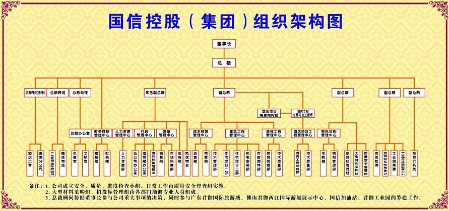 房地产集团公司组织管理手册(组织架构与通用职能)75页-项目组织管理